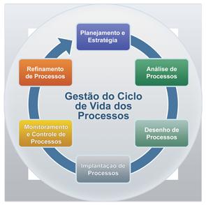 Gestão de Processos de Negócio [BPM]