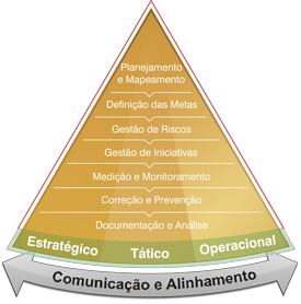 Ciclo de vida do CPM