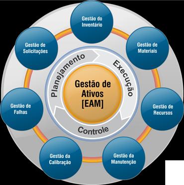 Gestão de Ativos Empresariais [EAM]