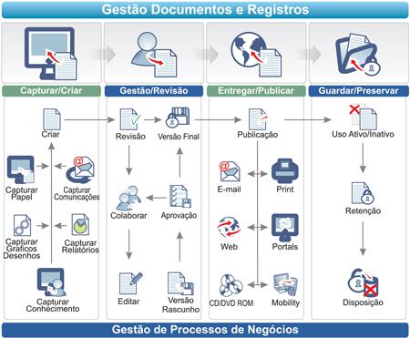 Gestão de Documentos e Conteúdo Empresarial [ECM]
