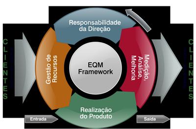 Gestão da Qualidade Empresarial - EQM