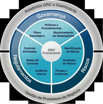Gestão da Governança, Riscos e Compliance - GRC