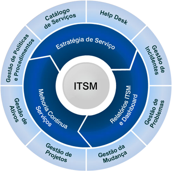 Gestão dos Serviços de TI - ITSM