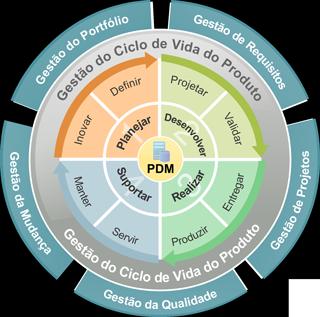 Gestão do Ciclo de Vida dos Produtos - PLM